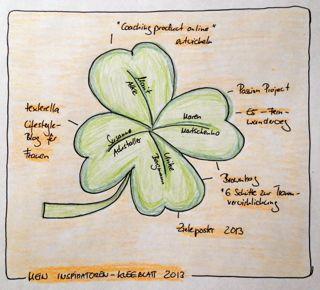 Bettina Sturm: Wer hat mich 2013 inspiriert?